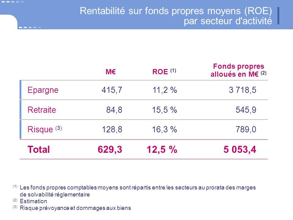 Rentabilité sur fonds propres moyens (ROE) par secteur d activité MROE (1) Risque (3) 128,816,3 %789,0 Retraite 84,815,5 %545,9 Epargne415,711,2 %3 718,5 Total629,312,5 %5 053,4 Fonds propres alloués en M (2) (1) Les fonds propres comptables moyens sont répartis entre les secteurs au prorata des marges de solvabilité réglementaire (2) Estimation (3) Risque prévoyance et dommages aux biens