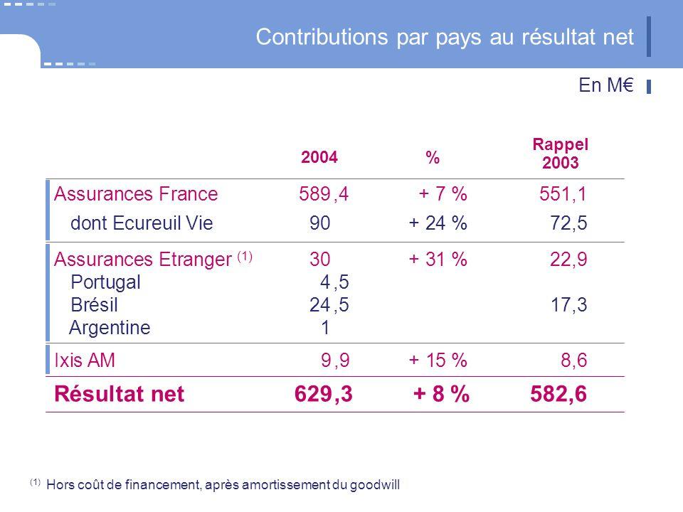 Ixis AM 9,9+ 15 %8,6 Assurances Etranger (1) 30+ 31 %22,9 Portugal4,5 Brésil24,517,3 Argentine1 Assurances France 589,4+ 7 %551,1 dont Ecureuil Vie90+ 24 %72,5 Résultat net629,3+ 8%582,6 (1) Hors coût de financement, après amortissement du goodwill Contributions par pays au résultat net 2004% Rappel 2003 En M
