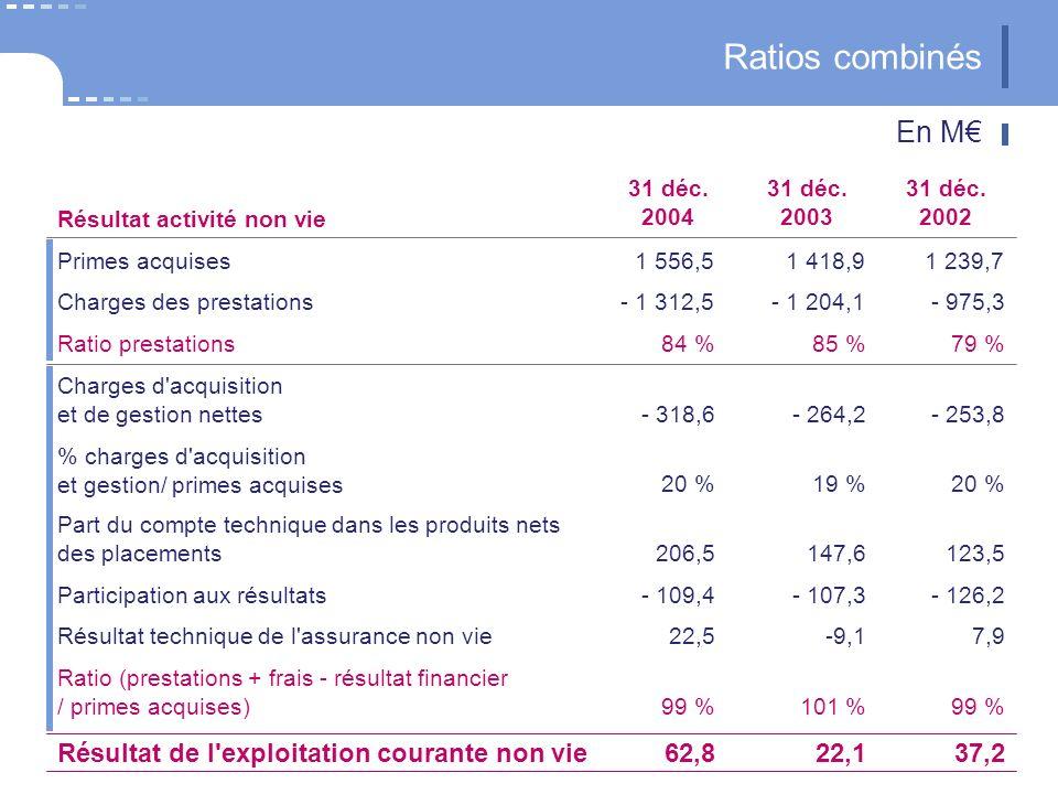 Résultat de l'exploitation courante non vie Ratios combinés Ratio (prestations + frais - résultat financier / primes acquises) Résultat technique de l