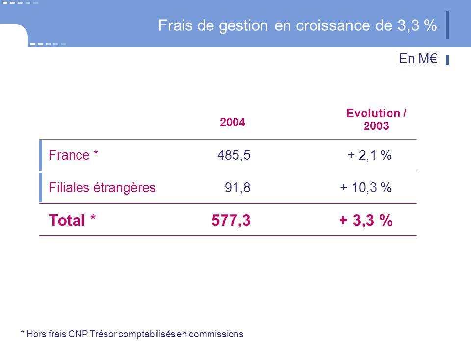 Filiales étrangères 91,8+ 10,3 % France * 485,5+ 2,1 % Total *577,3+ 3,3 % Frais de gestion en croissance de 3,3 % 2004 Evolution / 2003 * Hors frais CNP Trésor comptabilisés en commissions En M