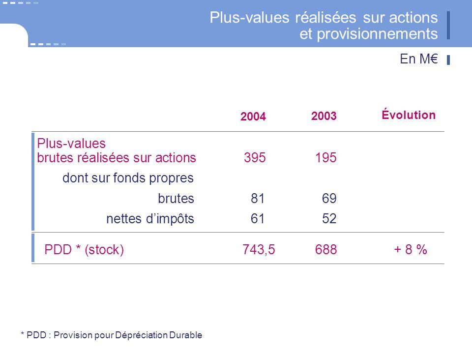 * PDD : Provision pour Dépréciation Durable Plus-values réalisées sur actions et provisionnements 2004 PDD * (stock)743,5688+ 8 % Plus-values brutes réalisées sur actions395195 dont sur fonds propres brutes8169 nettes dimpôts6152 2003 Évolution En M