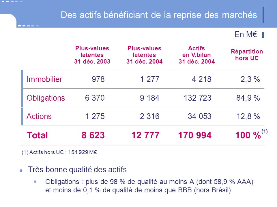 Immobilier9781 2774 2182,3 % Plus-values latentes 31 déc.