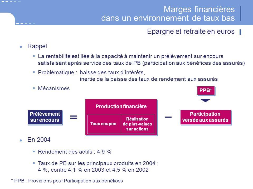 Marges financières dans un environnement de taux bas Rappel La rentabilité est liée à la capacité à maintenir un prélèvement sur encours satisfaisant après service des taux de PB (participation aux bénéfices des assurés) Problématique :baisse des taux dintérêts, inertie de la baisse des taux de rendement aux assurés Mécanismes Prélèvement sur encours Prélèvement sur encours En 2004 Rendement des actifs : 4,9 % Taux de PB sur les principaux produits en 2004 : 4 %, contre 4,1 % en 2003 et 4,5 % en 2002 Epargne et retraite en euros Réalisation de plus-values sur actions Taux coupon Production financière Participation versée aux assurés Participation versée aux assurés PPB* * PPB : Provisions pour Participation aux bénéfices
