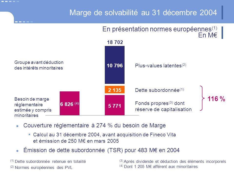 Marge de solvabilité au 31 décembre 2004 Couverture réglementaire à 274 % du besoin de Marge Calcul au 31 décembre 2004, avant acquisition de Fineco Vita et émission de 250 M en mars 2005 Émission de dette subordonnée (TSR) pour 483 M en 2004 10 796 6 826 (4) 5 771 Dette subordonnée (1) Plus-values latentes (2) Besoin de marge réglementaire estimée y compris minoritaires 2 135 Fonds propres (3) dont réserve de capitalisation 116 % 18 702 En présentation normes européennes (1) En M (3) Après dividende et déduction des éléments incorporels (4) Dont 1 205 M afférent aux minoritaires (1) Dette subordonnée retenue en totalité (2) Normes européennes des PVL Groupe avant déduction des intérêts minoritaires