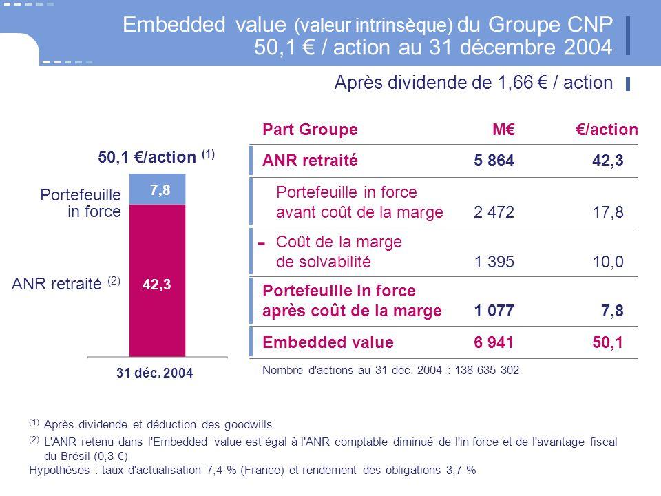 (1) Après dividende et déduction des goodwills (2) L ANR retenu dans l Embedded value est égal à l ANR comptable diminué de l in force et de l avantage fiscal du Brésil (0,3 ) Hypothèses : taux d actualisation 7,4 % (France) et rendement des obligations 3,7 % ANR retraité5 86442,3 Embedded value (valeur intrinsèque) du Groupe CNP 50,1 / action au 31 décembre 2004 50,1 /action (1) 31 déc.