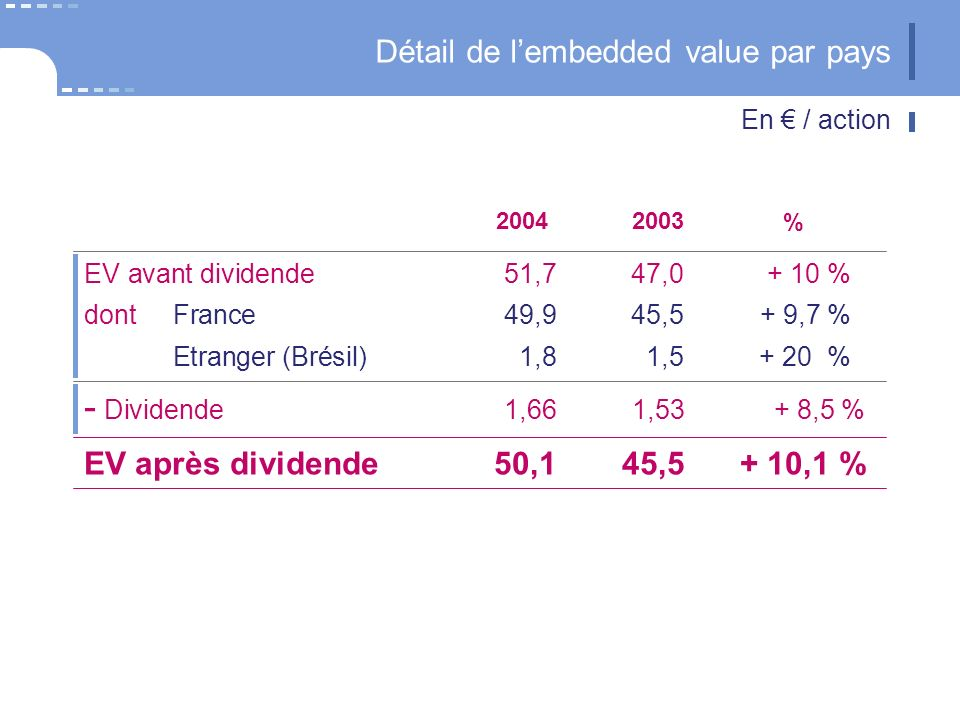 Détail de lembedded value par pays 20042003 - Dividende 1,661,53+ 8,5 % EV avant dividende51,747,0+ 10 % dont France49,945,5+ 9,7 % Etranger (Brésil)1,81,5+ 20 % % EV après dividende50,145,5+ 10,1 % En / action