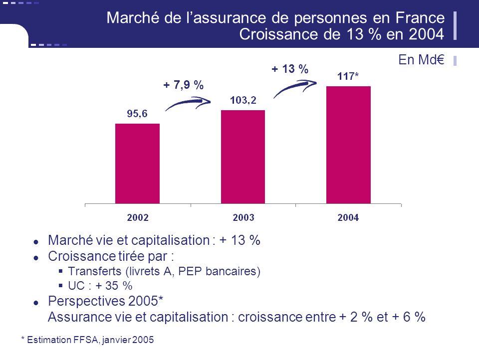 Marché de lassurance de personnes en France Croissance de 13 % en 2004 Marché vie et capitalisation : + 13 % Croissance tirée par : Transferts (livrets A, PEP bancaires) UC : + 35 % Perspectives 2005* Assurance vie et capitalisation : croissance entre + 2 % et + 6 % En Md + 7,9 % + 13 % * Estimation FFSA, janvier 2005
