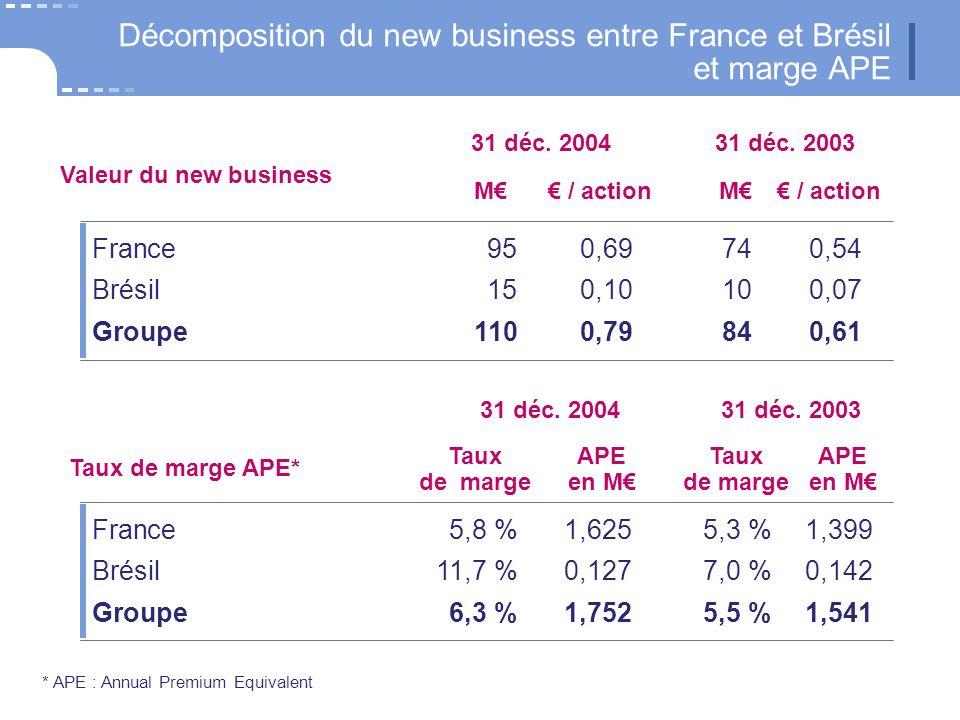 * APE : Annual Premium Equivalent Décomposition du new business entre France et Brésil et marge APE 31 déc. 2004 M France950,69740,54 Brésil150,10100,