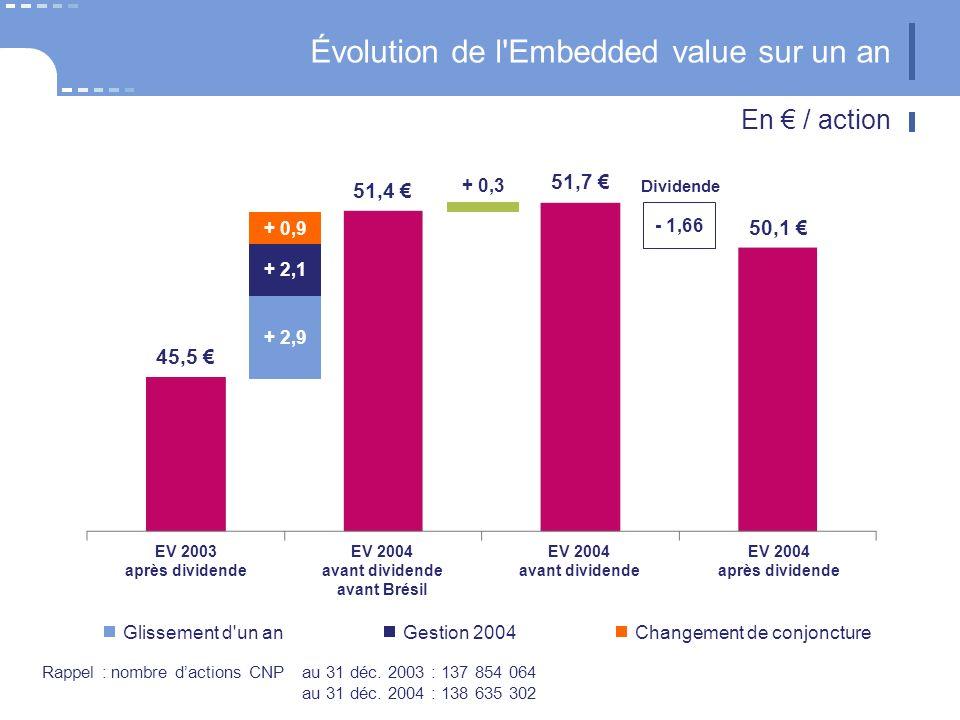 Évolution de l Embedded value sur un an En / action 45,5 51,4 50,1 51,7 + 0,9 + 2,1 + 2,9 + 0,3 - 1,66 Dividende EV 2004 après dividende EV 2003 après dividende EV 2004 avant dividende avant Brésil EV 2004 avant dividende Gestion 2004Changement de conjoncture Glissement d un an Rappel : nombre dactions CNPau 31 déc.