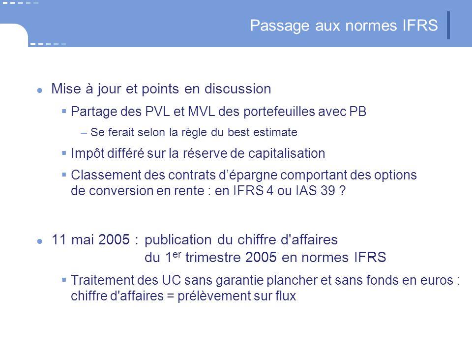 Passage aux normes IFRS Mise à jour et points en discussion Partage des PVL et MVL des portefeuilles avec PB –Se ferait selon la règle du best estimat