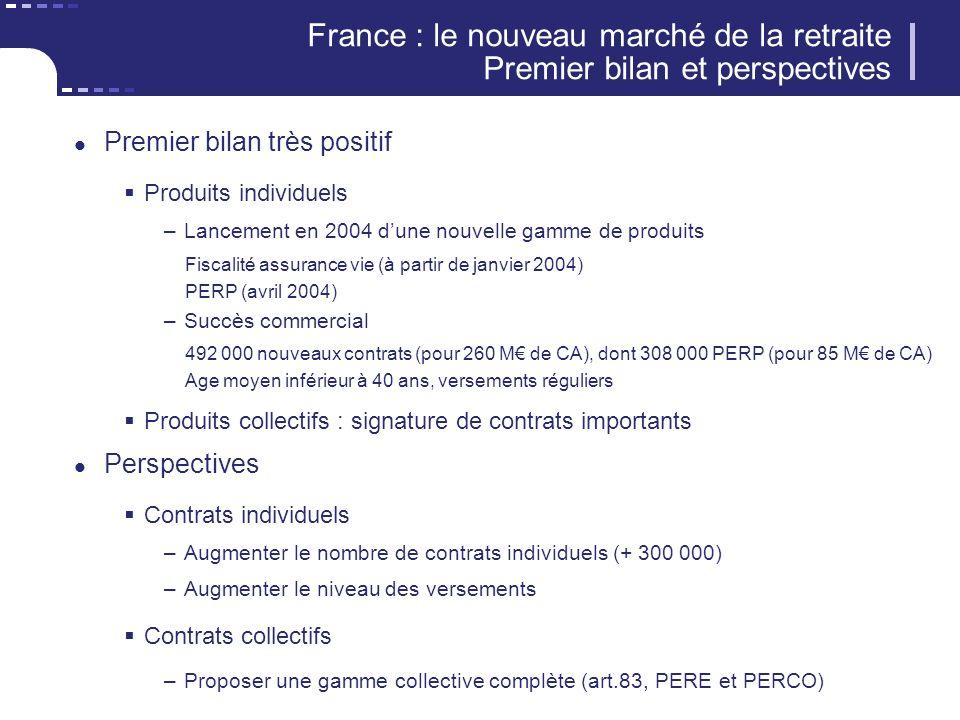 France : le nouveau marché de la retraite Premier bilan et perspectives Premier bilan très positif Produits individuels –Lancement en 2004 dune nouvel