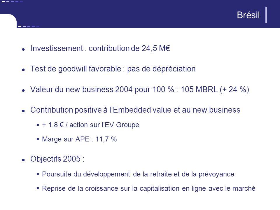 Brésil Investissement : contribution de 24,5 M Test de goodwill favorable : pas de dépréciation Valeur du new business 2004 pour 100 % : 105 MBRL (+ 24 %) Contribution positive à lEmbedded value et au new business + 1,8 / action sur lEV Groupe Marge sur APE : 11,7 % Objectifs 2005 : Poursuite du développement de la retraite et de la prévoyance Reprise de la croissance sur la capitalisation en ligne avec le marché