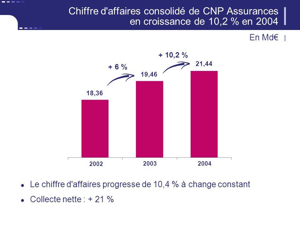 Chiffre d affaires consolidé de CNP Assurances en croissance de 10,2 % en 2004 Le chiffre d affaires progresse de 10,4 % à change constant Collecte nette : + 21 % + 10,2 % 18,36 19,46 21,44 20032004 + 6 % 2002 En Md
