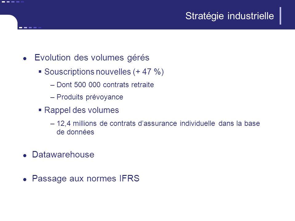 Stratégie industrielle Evolution des volumes gérés Souscriptions nouvelles (+ 47 %) –Dont 500 000 contrats retraite –Produits prévoyance Rappel des vo
