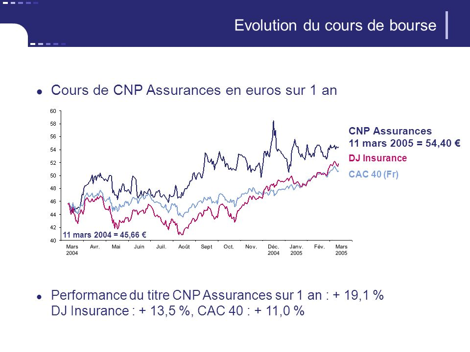 Evolution du cours de bourse DJ Insurance CNP Assurances 11 mars 2005 = 54,40 Cours de CNP Assurances en euros sur 1 an Performance du titre CNP Assur