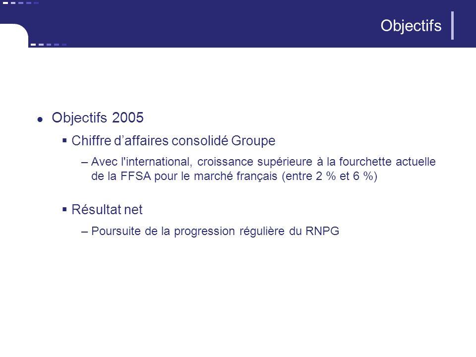 Objectifs Objectifs 2005 Chiffre daffaires consolidé Groupe –Avec l international, croissance supérieure à la fourchette actuelle de la FFSA pour le marché français (entre 2 % et 6 %) Résultat net –Poursuite de la progression régulière du RNPG