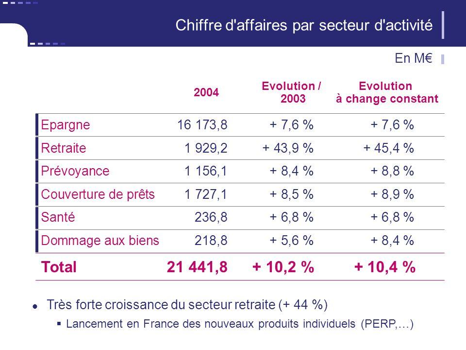 2004 Epargne16 173,8+ 7,6 %+ 7,6 % Evolution / 2003 Chiffre d affaires par secteur d activité Evolution à change constant Retraite1 929,2+ 43,9 %+ 45,4 % Prévoyance1 156,1+ 8,4 %+ 8,8 % Couverture de prêts1 727,1+ 8,5 %+ 8,9 % Santé236,8+ 6,8 %+ 6,8 % Dommage aux biens218,8+ 5,6 %+ 8,4 % Total21 441,8+ 10,2 %+ 10,4 % Très forte croissance du secteur retraite (+ 44 %) Lancement en France des nouveaux produits individuels (PERP,…) En M
