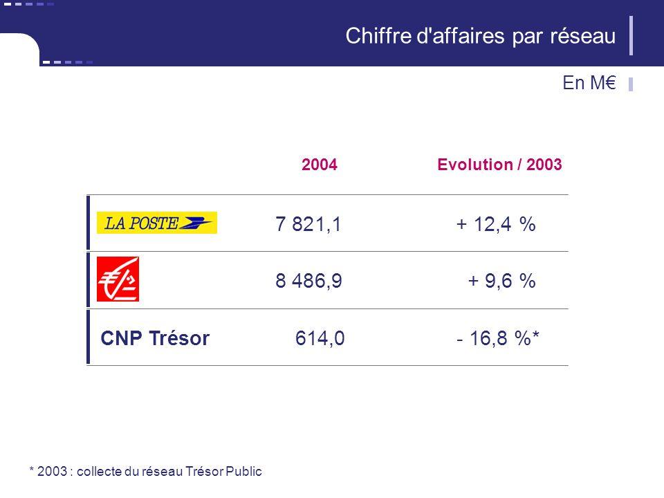 2004 7 821,1+ 12,4 % Evolution / 2003 Chiffre d'affaires par réseau 8 486,9+ 9,6 % CNP Trésor614,0- 16,8 %* * 2003 : collecte du réseau Trésor Public