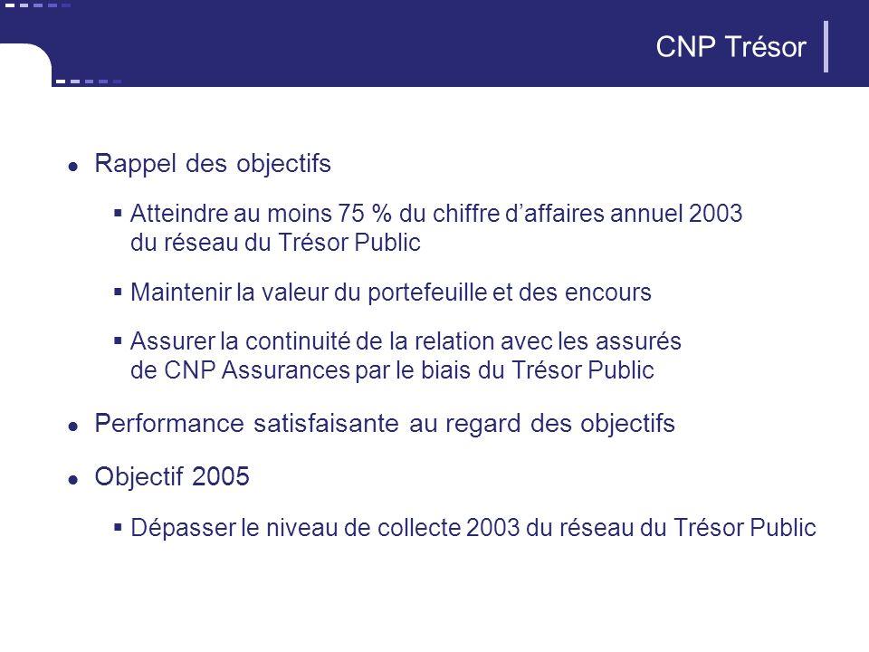 CNP Trésor Rappel des objectifs Atteindre au moins 75 % du chiffre daffaires annuel 2003 du réseau du Trésor Public Maintenir la valeur du portefeuille et des encours Assurer la continuité de la relation avec les assurés de CNP Assurances par le biais du Trésor Public Performance satisfaisante au regard des objectifs Objectif 2005 Dépasser le niveau de collecte 2003 du réseau du Trésor Public