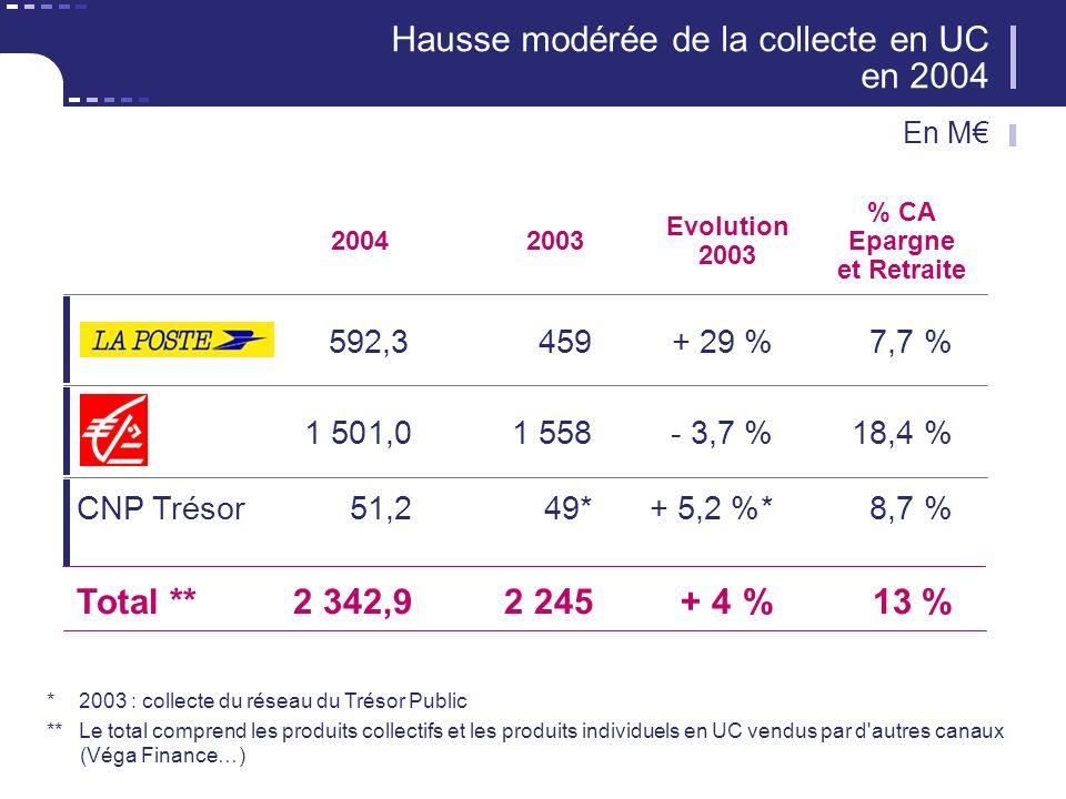 2004 592,3459+ 29 %7,7 % Evolution 2003 Hausse modérée de la collecte en UC en 2004 1 501,01 558- 3,7 %18,4 % CNP Trésor 51,249*+ 5,2 %*8,7 % Total **2 342,92 245+ 4 %13 % 2003 % CA Epargne et Retraite * 2003 : collecte du réseau du Trésor Public **Le total comprend les produits collectifs et les produits individuels en UC vendus par d autres canaux (Véga Finance…) En M