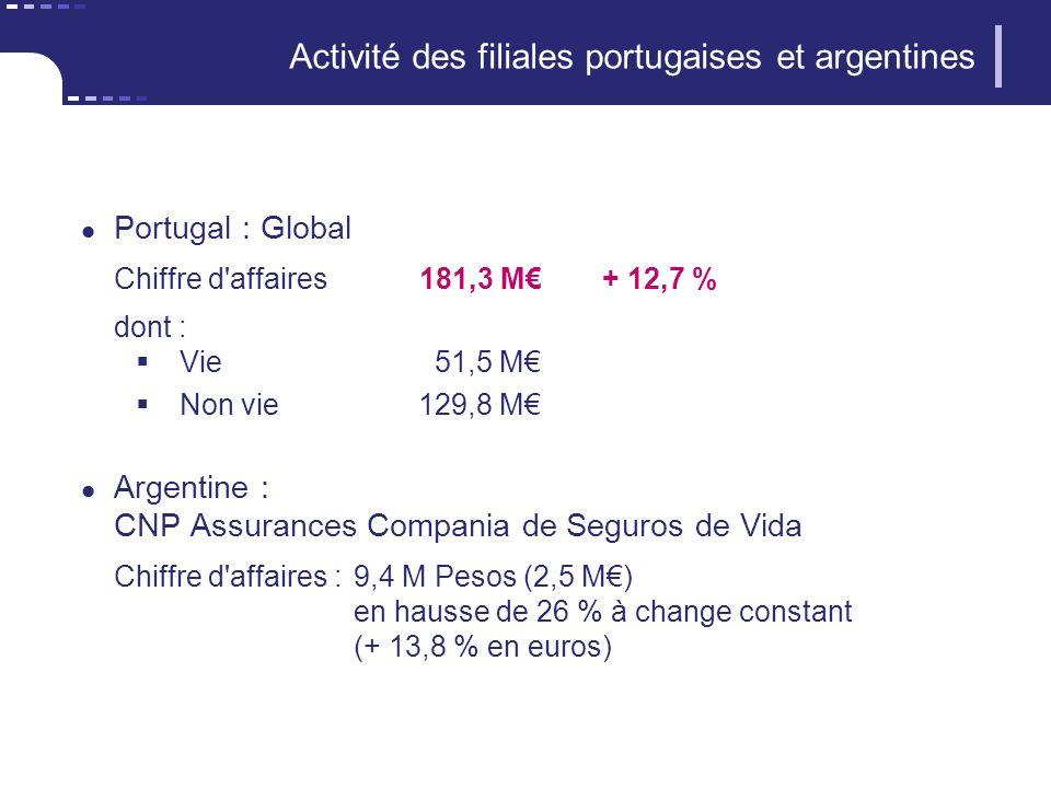 Activité des filiales portugaises et argentines Portugal : Global Chiffre d affaires181,3 M+ 12,7 % dont : Vie51,5 M Non vie129,8 M Argentine : CNP Assurances Compania de Seguros de Vida Chiffre d affaires :9,4 M Pesos (2,5 M) en hausse de 26 % à change constant (+ 13,8 % en euros)