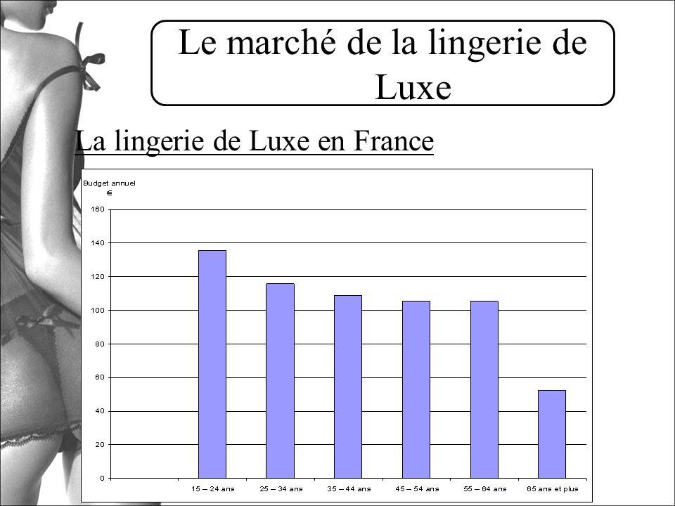 Le marché de la lingerie de Luxe La lingerie de Luxe en France Les consommatrices: