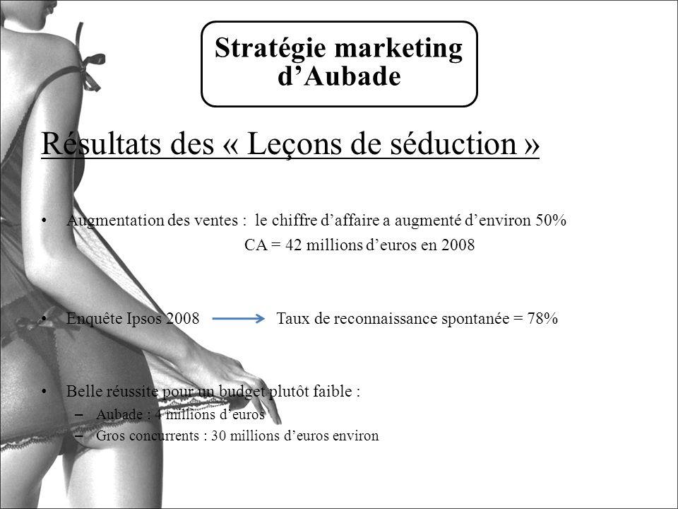 Résultats des « Leçons de séduction » Augmentation des ventes : le chiffre daffaire a augmenté denviron 50% CA = 42 millions deuros en 2008 Enquête Ip