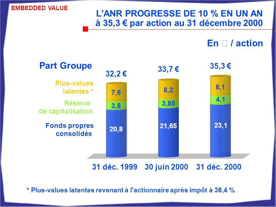 20,8 3,8 7,6 21,65 3,85 8,2 23,1 4,1 8,1 L ANR PROGRESSE DE 10 % EN UN AN à 35,3 par action au 31 décembre 2000 En € / action 30 juin 2000 32,2 31 déc.