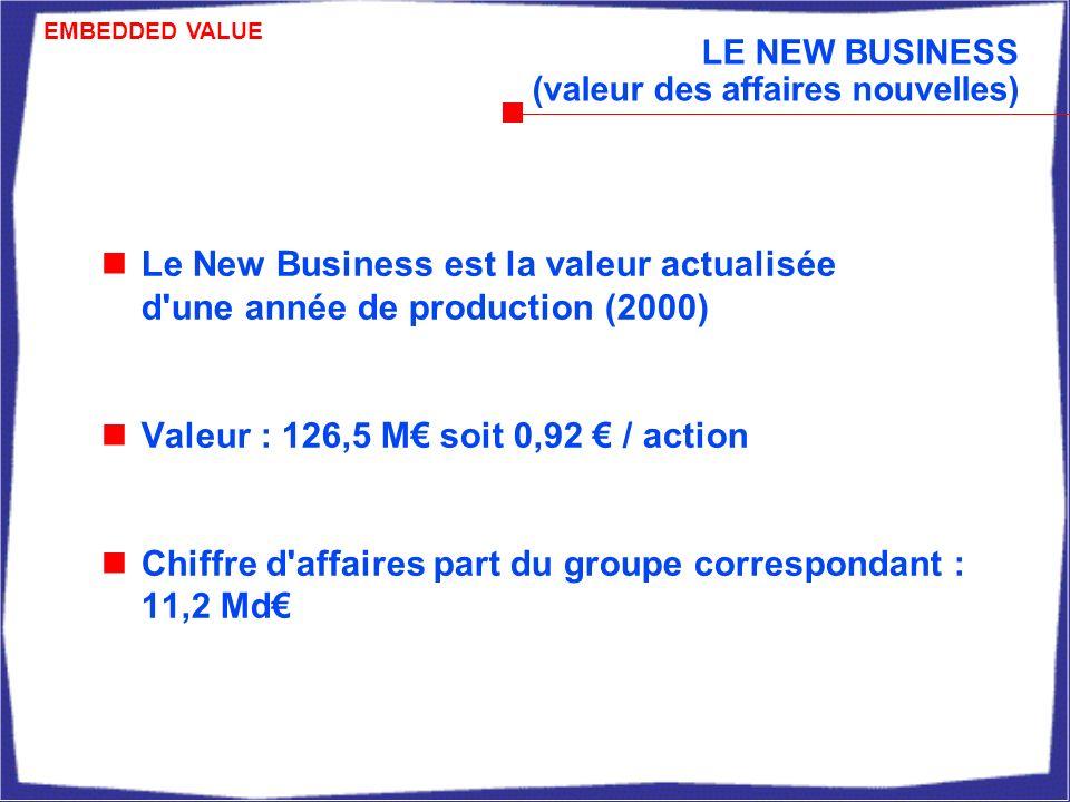 LE NEW BUSINESS (valeur des affaires nouvelles) Le New Business est la valeur actualisée d une année de production (2000) Valeur : 126,5 M soit 0,92 / action Chiffre d affaires part du groupe correspondant : 11,2 Md EMBEDDED VALUE