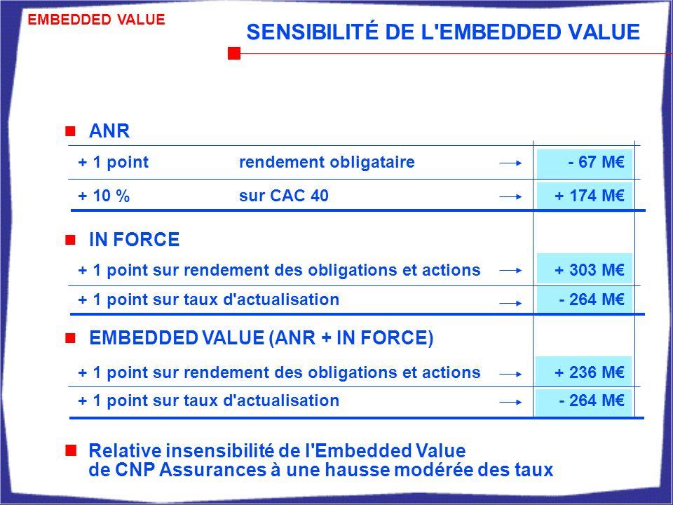 IN FORCE Relative insensibilité de l Embedded Value de CNP Assurances à une hausse modérée des taux SENSIBILITÉ DE L EMBEDDED VALUE + 1 point sur taux d actualisation - 264 M + 1 pointrendement obligataire- 67 M + 1 point sur taux d actualisation - 264 M + 1 point sur rendement des obligations et actions + 303 M + 10 %sur CAC 40 + 174 M ANR EMBEDDED VALUE (ANR + IN FORCE) + 1 point sur rendement des obligations et actions+ 236 M EMBEDDED VALUE