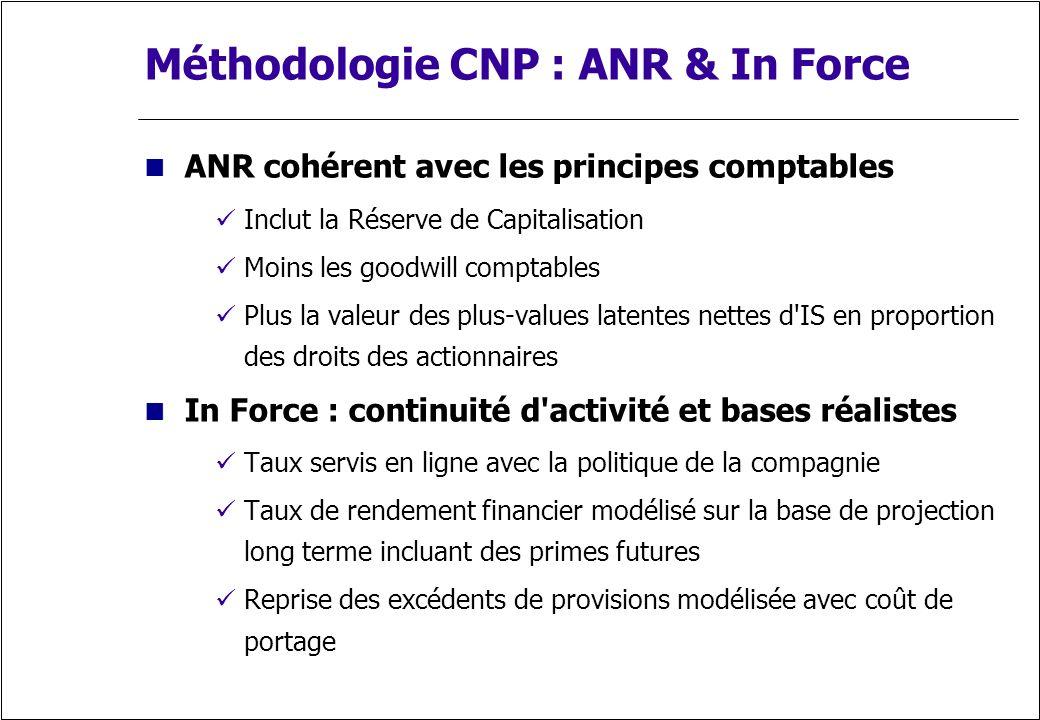 Méthodologie CNP : ANR & In Force ANR cohérent avec les principes comptables Inclut la Réserve de Capitalisation Moins les goodwill comptables Plus la