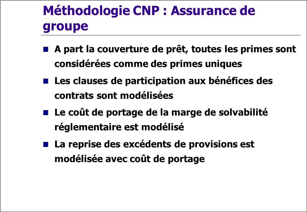 Méthodologie CNP : Assurance de groupe A part la couverture de prêt, toutes les primes sont considérées comme des primes uniques Les clauses de partic