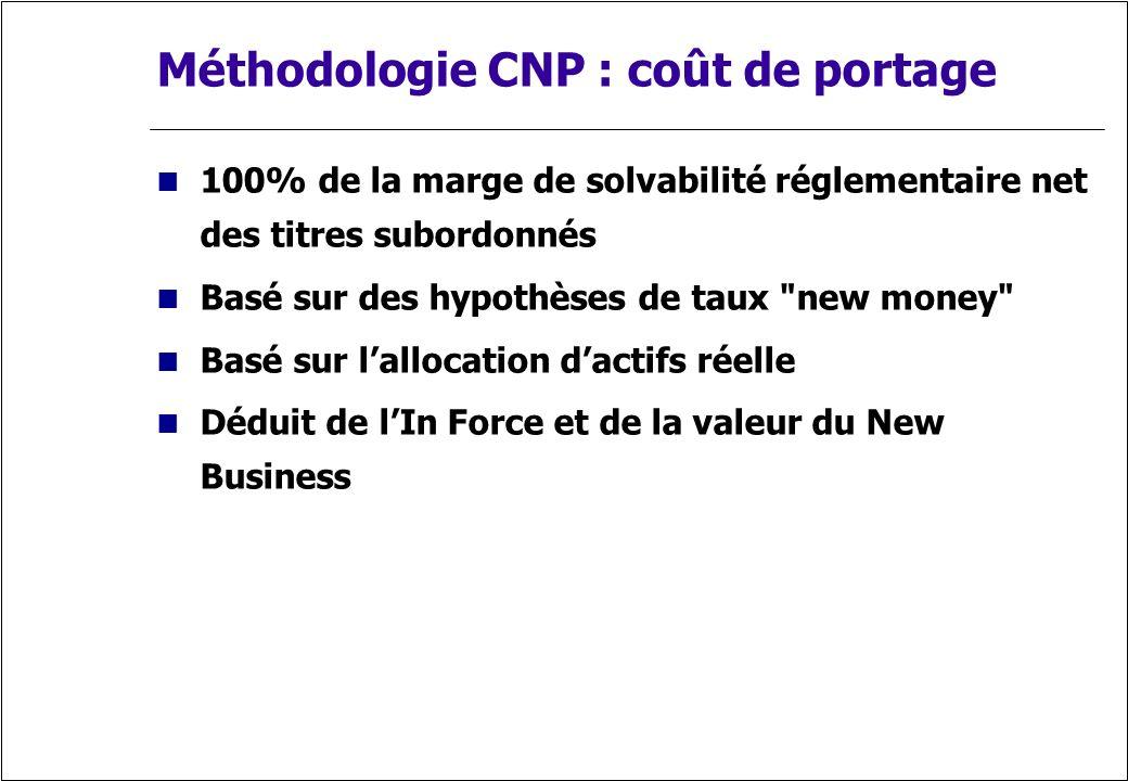 Méthodologie CNP : coût de portage 100% de la marge de solvabilité réglementaire net des titres subordonnés Basé sur des hypothèses de taux