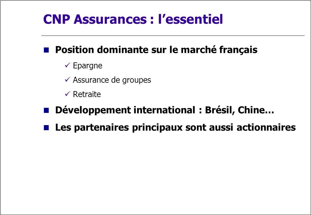 CNP Assurances : lessentiel Position dominante sur le marché français Epargne Assurance de groupes Retraite Développement international : Brésil, Chin