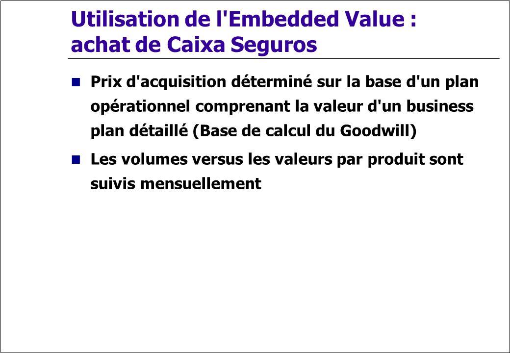 Utilisation de l'Embedded Value : achat de Caixa Seguros Prix d'acquisition déterminé sur la base d'un plan opérationnel comprenant la valeur d'un bus