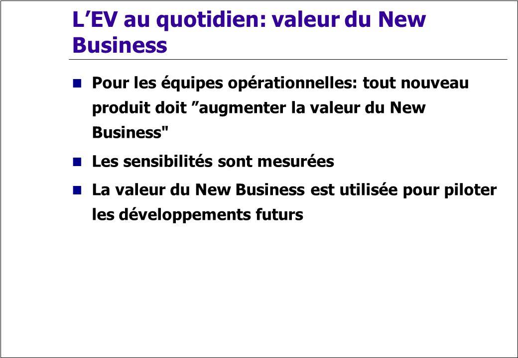LEV au quotidien: valeur du New Business Pour les équipes opérationnelles: tout nouveau produit doit augmenter la valeur du New Business