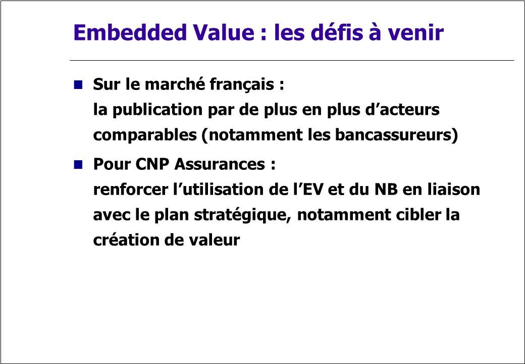 Embedded Value : les défis à venir Sur le marché français : la publication par de plus en plus dacteurs comparables (notamment les bancassureurs) Pour