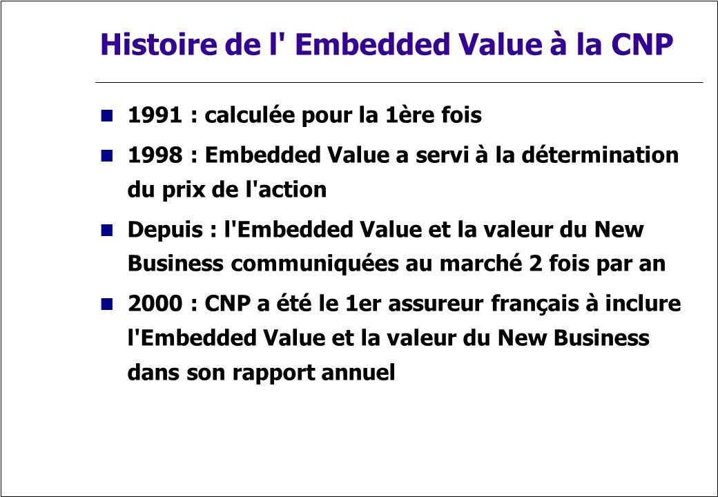 Histoire de l' Embedded Value à la CNP 1991 : calculée pour la 1ère fois 1998 : Embedded Value a servi à la détermination du prix de l'action Depuis :