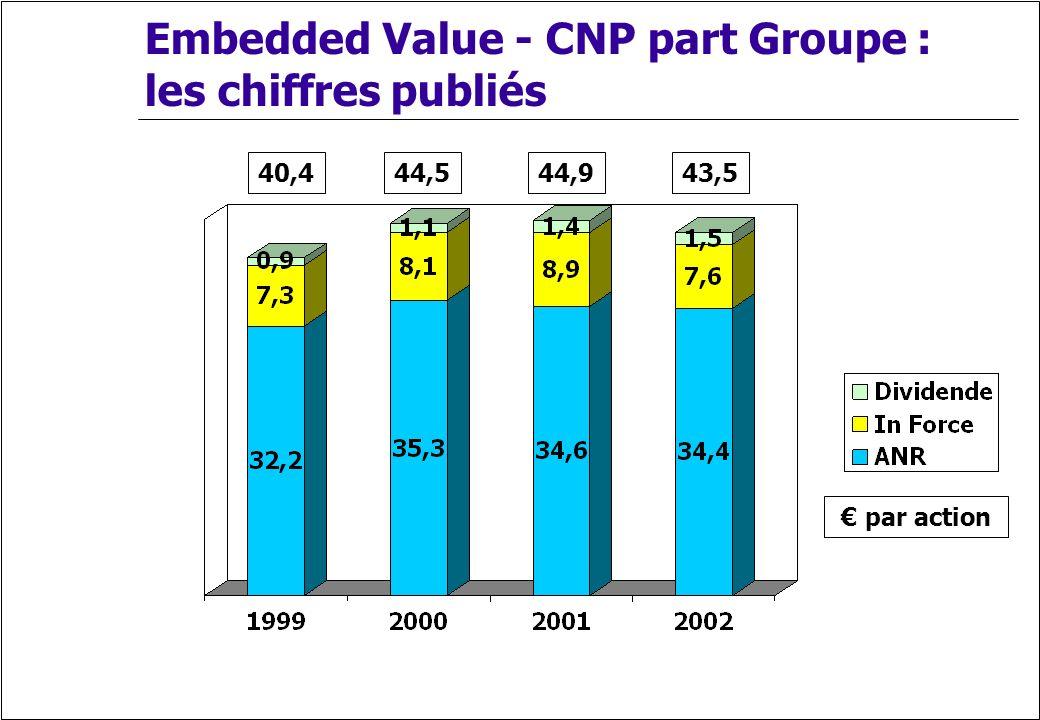 Embedded Value - CNP part Groupe : les chiffres publiés 40,444,543,544,9 par action
