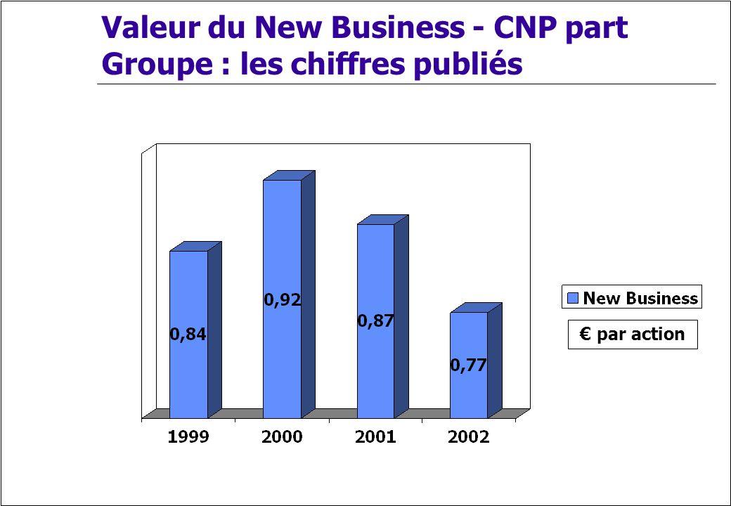 Valeur du New Business - CNP part Groupe : les chiffres publiés par action