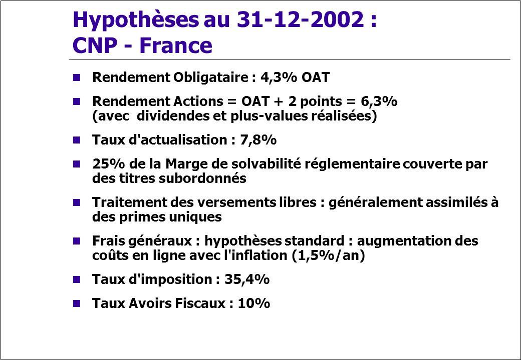 Hypothèses au 31-12-2002 : CNP - France Rendement Obligataire : 4,3% OAT Rendement Actions = OAT + 2 points = 6,3% (avec dividendes et plus-values réa