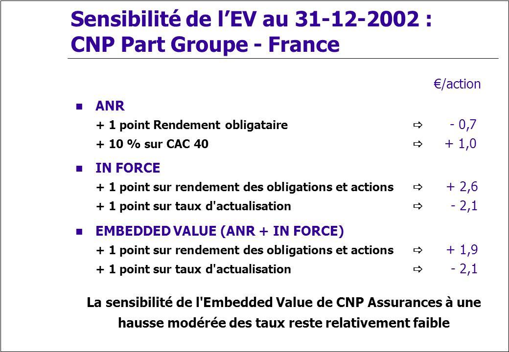 Sensibilité de lEV au 31-12-2002 : CNP Part Groupe - France La sensibilité de l'Embedded Value de CNP Assurances à une hausse modérée des taux reste r