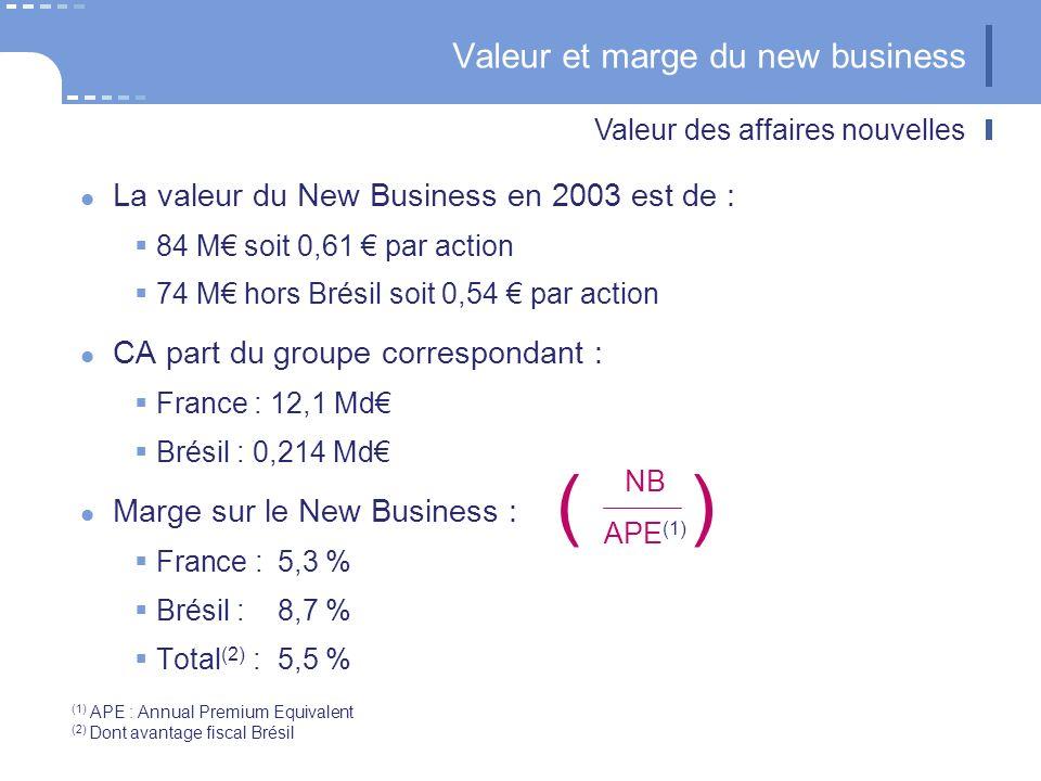 France Embedded value principales hypothèses au 31 décembre 2003 Rendement des obligations : 4,3 % OAT Rendement des actions = OAT + 2 points soit 6,3 % (dividendes nets et plus-values) Taux d actualisation : 7,8 % Couverture de la marge de solvabilité par des TSR à hauteur de 25 % Traitement des versements ultérieurs : l essentiel est en affaires nouvelles Frais de gestion : hypothèse normative : les coûts unitaires augmentent comme l inflation (1,5 % / an) Taux d impôt sur les sociétés : 35,4 % Avoir fiscal : suppression sur actions françaises