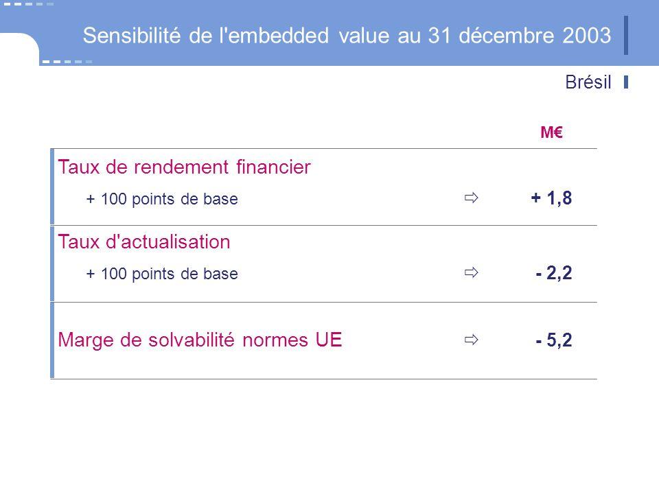 Évolution de l embedded value sur un an En / action EV 2003 après dividende EV 2002 après dividende EV 2003 avant dividende avant Brésil EV 2003 avant dividende Dividende Gestion 2003Changement de conjoncture Glissement d un an 46,7 45,5 42 47 Brésil + 0,6 + 1,3 + 2,8 + 0,3 - 1,5
