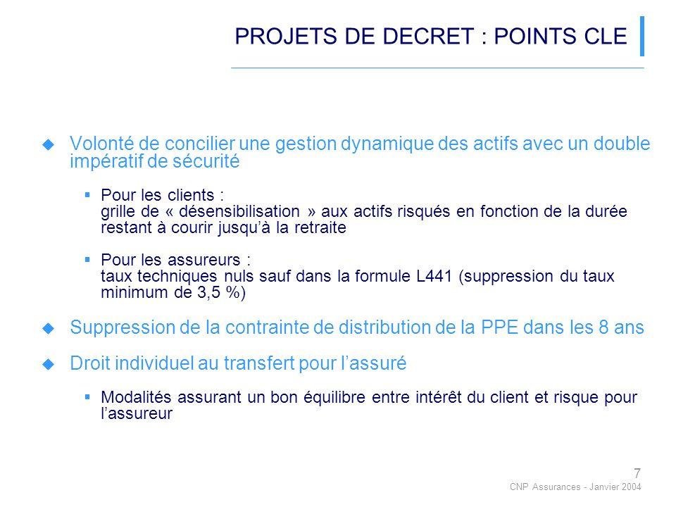 7 CNP Assurances - Janvier 2004 PROJETS DE DECRET : POINTS CLE Volonté de concilier une gestion dynamique des actifs avec un double impératif de sécurité Pour les clients : grille de « désensibilisation » aux actifs risqués en fonction de la durée restant à courir jusquà la retraite Pour les assureurs : taux techniques nuls sauf dans la formule L441 (suppression du taux minimum de 3,5 %) Suppression de la contrainte de distribution de la PPE dans les 8 ans Droit individuel au transfert pour lassuré Modalités assurant un bon équilibre entre intérêt du client et risque pour lassureur