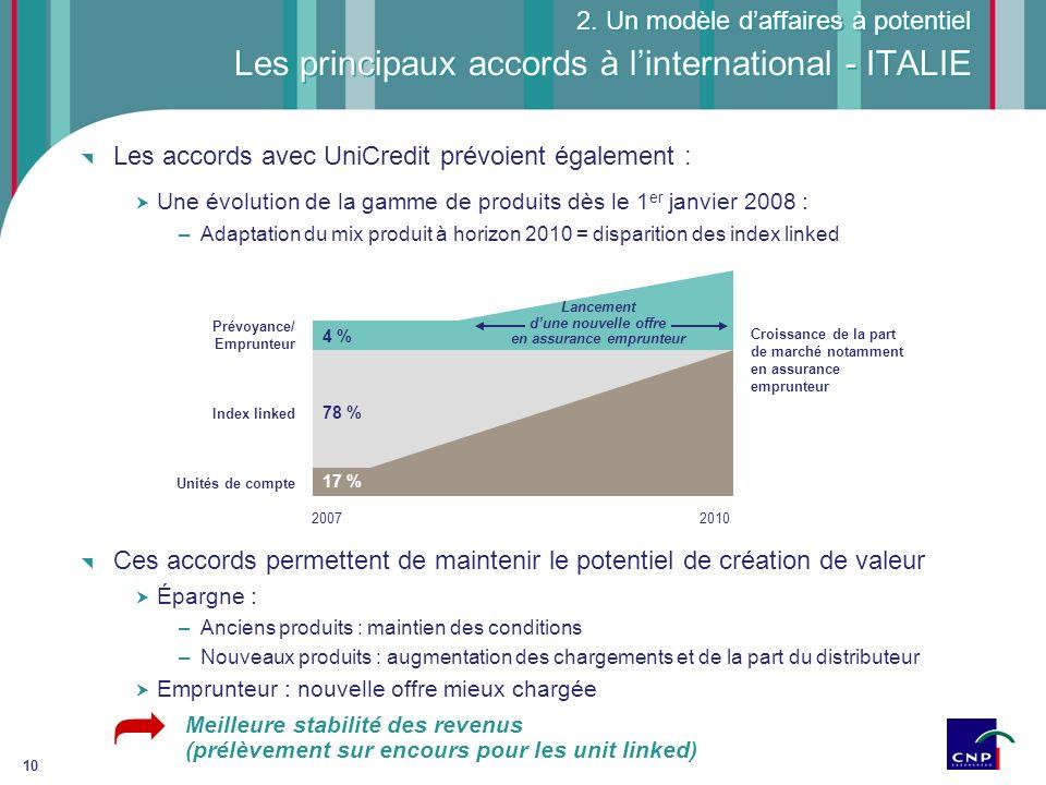 10 2. Un modèle daffaires à potentiel Les principaux accords à linternational - ITALIE Les accords avec UniCredit prévoient également : Une évolution
