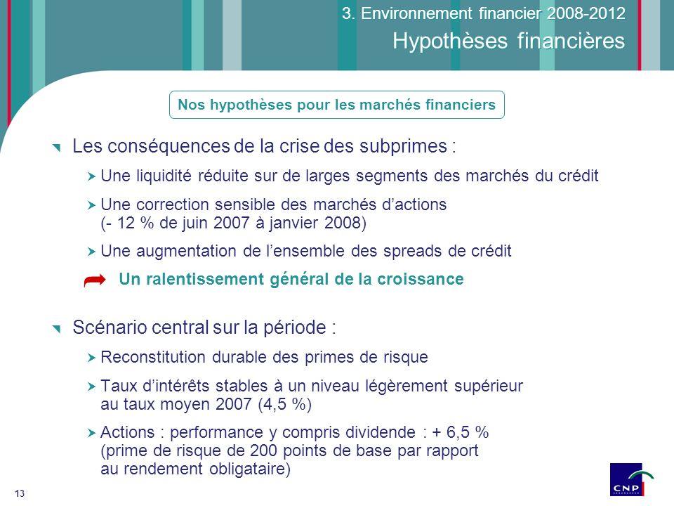 13 Hypothèses financières Les conséquences de la crise des subprimes : Une liquidité réduite sur de larges segments des marchés du crédit Une correcti