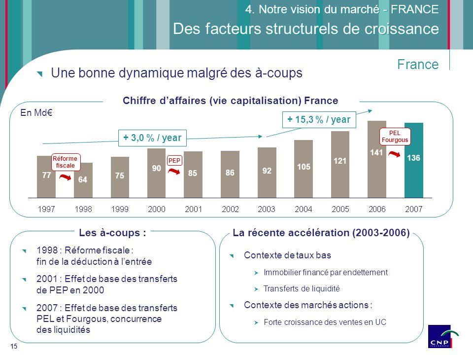 15 Une bonne dynamique malgré des à-coups Des facteurs structurels de croissance 4. Notre vision du marché - FRANCE 141 121 105 92 86 85 90 75 64 77 +