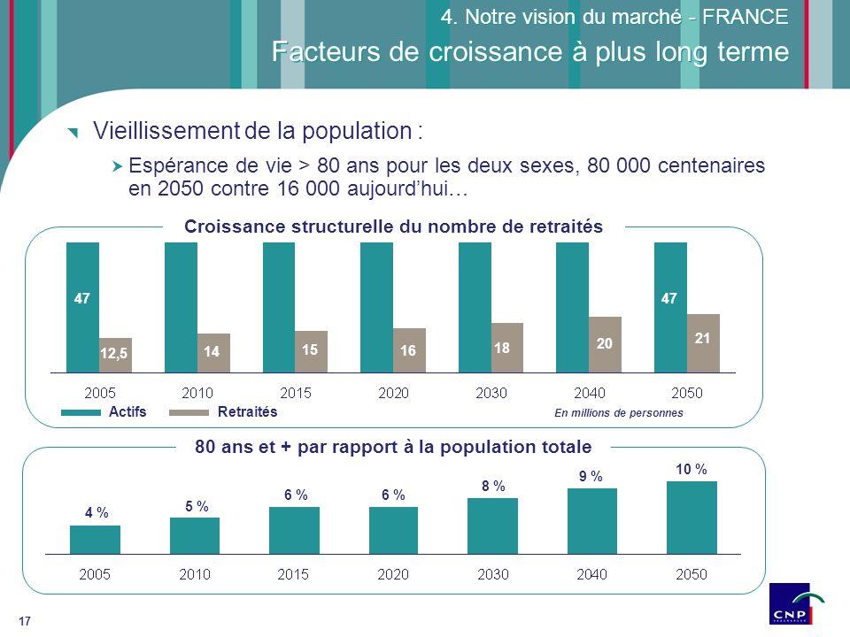 17 Vieillissement de la population : Espérance de vie > 80 ans pour les deux sexes, 80 000 centenaires en 2050 contre 16 000 aujourdhui… Croissance st