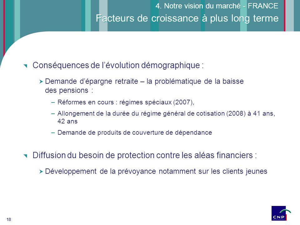 18 Facteurs de croissance à plus long terme 4. Notre vision du marché - FRANCE Conséquences de lévolution démographique : Demande dépargne retraite –